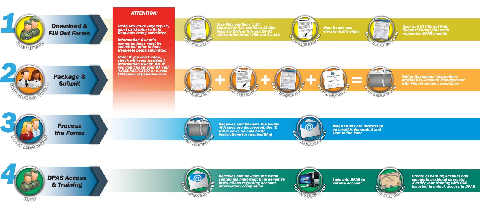 Dpas Access Overview Process Flow Diagram Training Showing Of Submitting Paperwork For